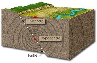5 Séisme-Épicentre-Hypocentre-Faille_tectonique